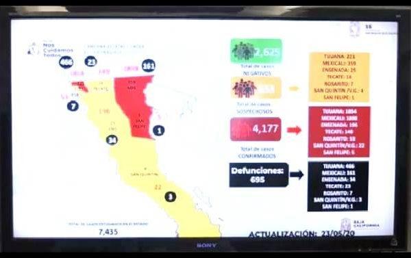 Rebasan los 4 mil 100 casos de COVID en BC
