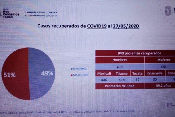 Se han recuperado 940 pacientes de COVID 19 en BC