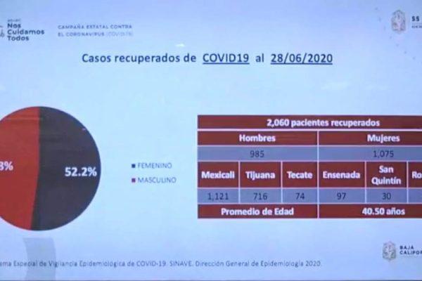 Más de 2 mil pacientes de BC le han ganado la batalla al COVID 19