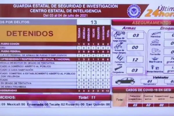 Se registran 9 asesinatos en Tijuana en 24 horas