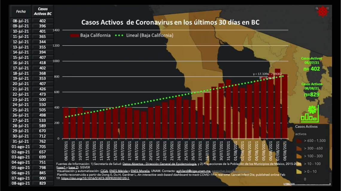 Sigue la tendencia a la alza de casos COVID en Baja California